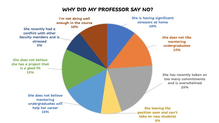 Why did my profess say no, pie chart trick