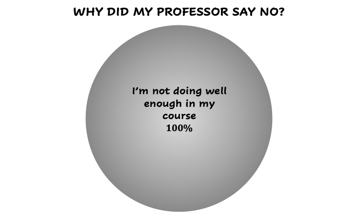 Why did my professor say no?
